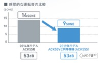 ダイキン【ACK55V-W】加湿ストリーマ空気清浄機