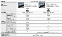 【TOTO TH658-1S】交換用浄水カートリッジ(標準タイプ・3個入り)