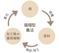 循環型農法
