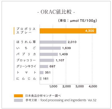 ORAC値比較